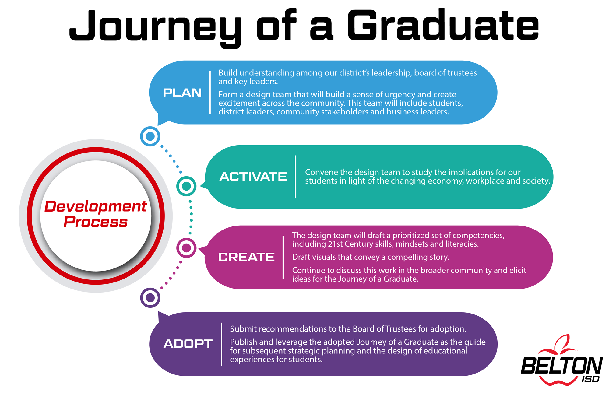 Journey of a Graduate Development Process