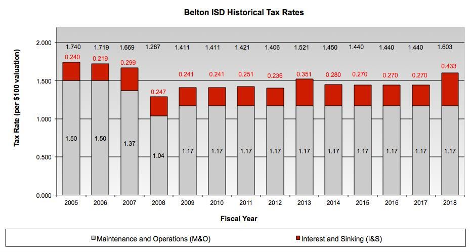 BISD historical tax rate chart
